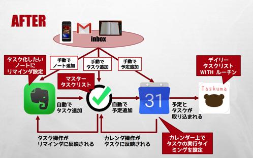 Evernote⇔Nozbe⇔Googleカレンダー⇔たすくまの運用フロー