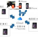 実家にiPadを配置して、Eyefi mobiで転送した写真をiCloudでガシガシ共有する仕組みを構築したよ