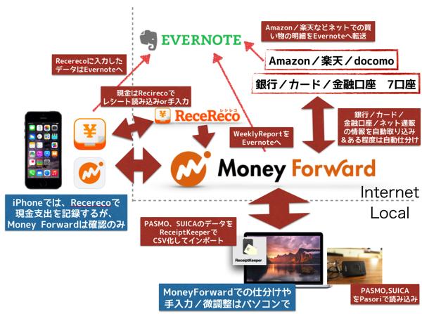 Moneyforword