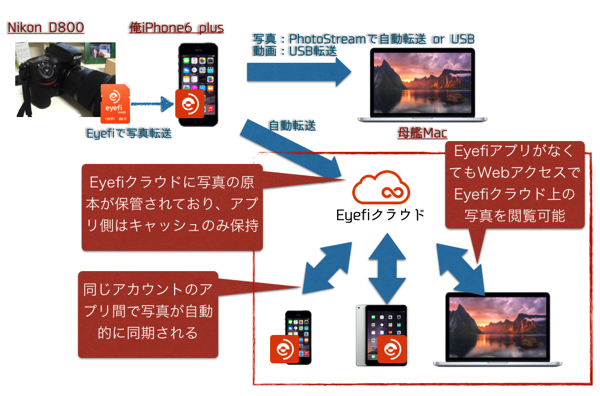 Eyefi cloud