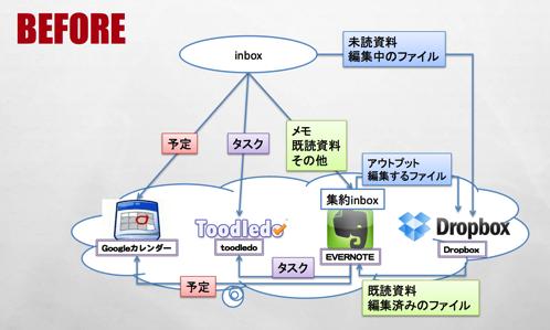 Evernote⇔Nozbe⇔Googleカレンダー⇔たすくまの運用フローbefore