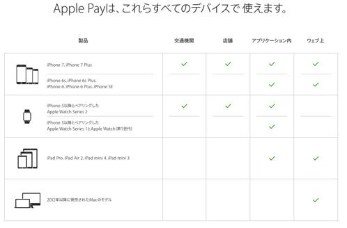 Apple Pay 始め方 Apple 日本
