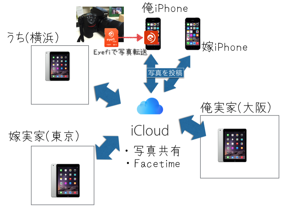 Banners and Alerts と BLOG素材