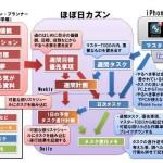 2010年の手帳/メモ/ノート(3)- ほぼ日カズンとiPhoneでタスク管理を行う(7habits+GTD)