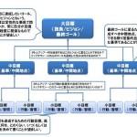 目標策定と習慣形成(2)-目標策定の考え方