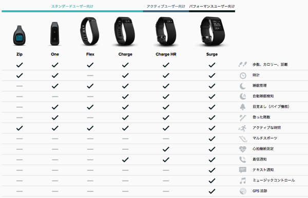 Fitbit 製品の比較