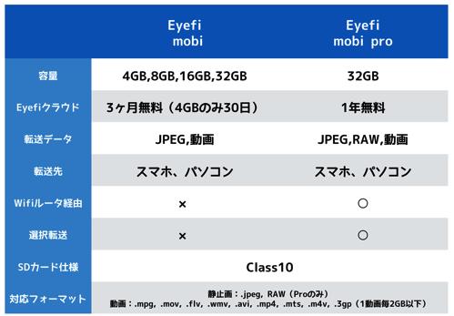 eyefi比較表
