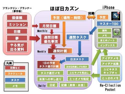 2010年の手帳/メモ/ノート(5)-運用方法の整理と全体のまとめ