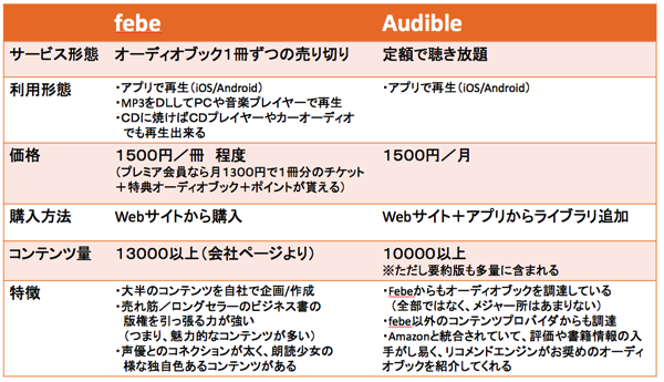 Audible 自動保存済み