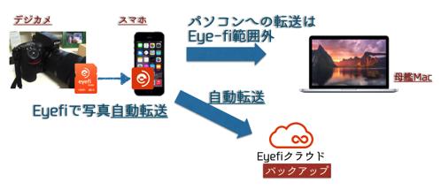 Eyefiの基本機能