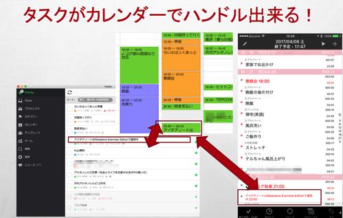 Evernote⇔Nozbe⇔Googleカレンダー⇔たすくまの連携イメージ